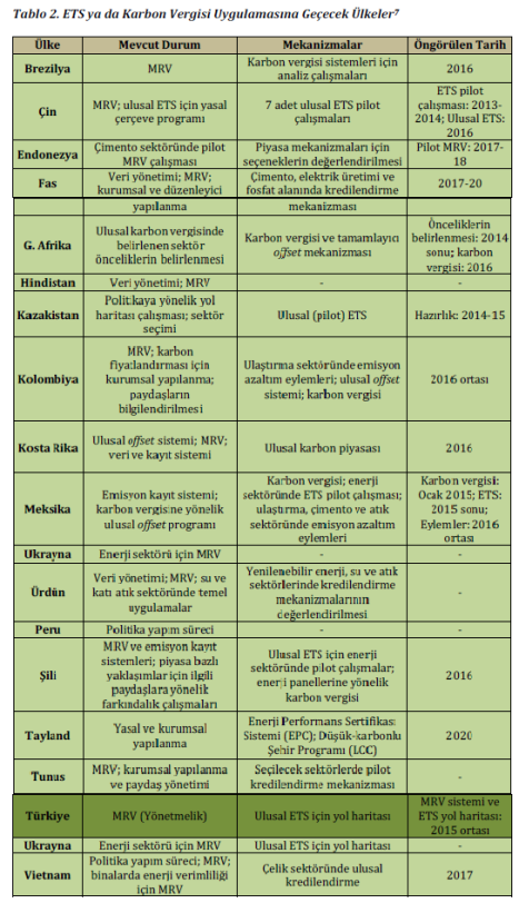 "Dünya Bankası, ""Carbon Pricing Readiness: Looking Ahead"", 2014, http://www.worldbank.org/content/dam/Worldbank/document/SDN/background-note_carbon-pricingreadiness. pdf"